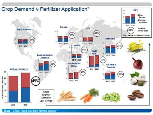 Sulphur fertilizers growth potential crop demand vs fertilizer application sciox Image collections
