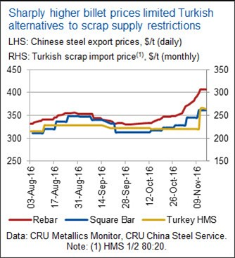 Scrap price rally has greater support this time | CRU