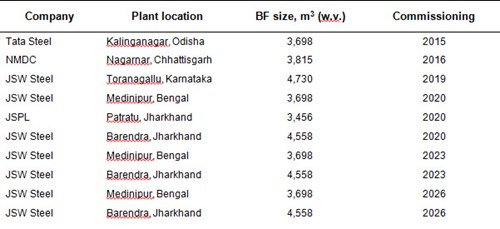 BF-size-in India-in- next-10-years
