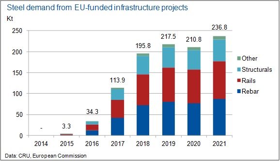 Steel-demand-from-EU-funded-infrastructure-projects
