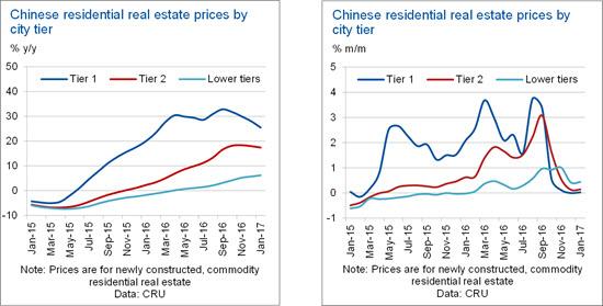 A granular analysis of China's housing market | CRU