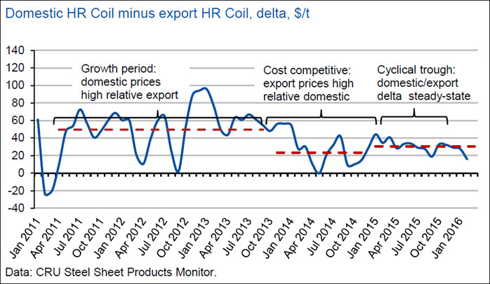 Pricing behaviour and Chinese steel | CRU