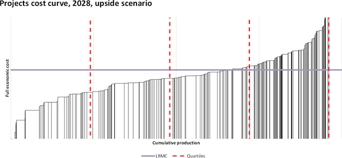 understanding long term interaction of copper project key drivers through fully integrated