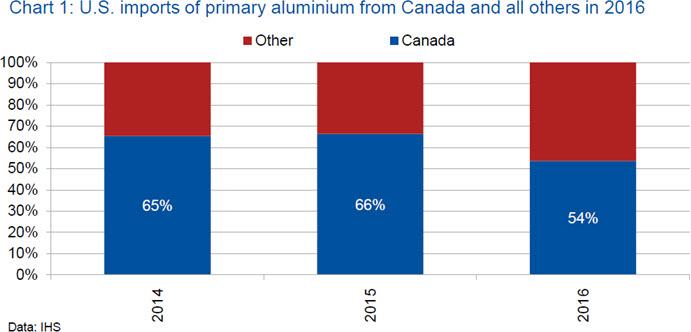 Trump's 232 investigation turns to Aluminium | CRU