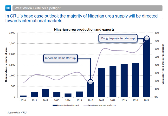 Is 2017 a turning point for West African fertilizer demand? | CRU