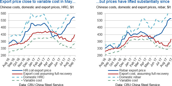 Chinese steel exports: lower volumes, higher prices