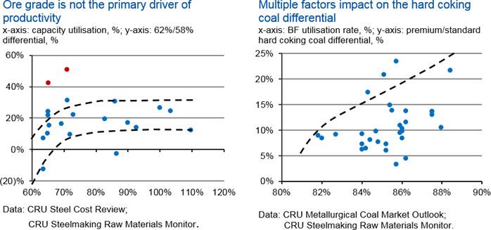 Sensitivity of bulk steelmaking raw materials markets to