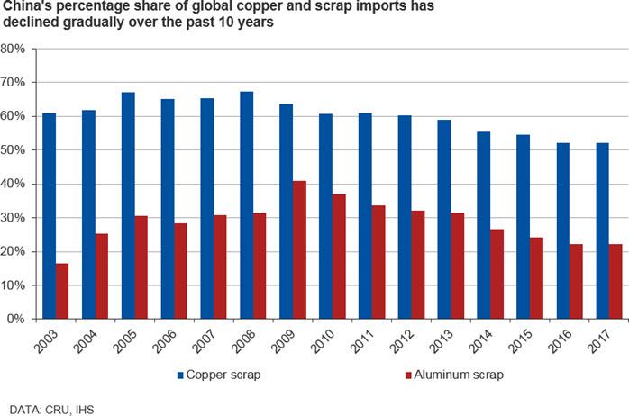 How Chinese scrap bans are transforming global metal flows   CRU