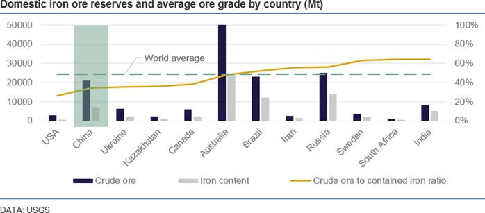 China's commodity vulnerability | CRU