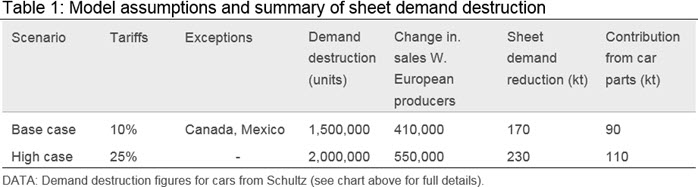 Is The Auto Industry Driving Eu Steel Sheet Demand Towards A Cliff